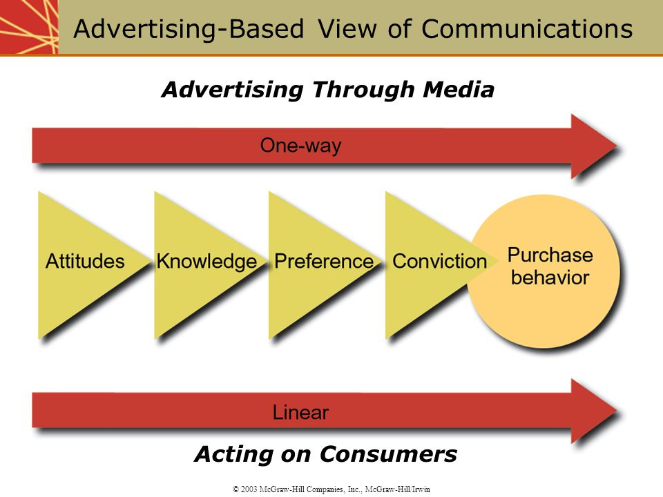 Advertising Through Media Acting on Consumers Advertising-Based View of Communications © 2003 McGraw-Hill Companies, Inc., McGraw-Hill/Irwin