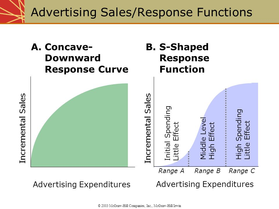 Advertising Sales/Response Functions © 2003 McGraw-Hill Companies, Inc., McGraw-Hill/Irwin Incremental Sales Advertising Expenditures A.Concave- Downward Response Curve Incremental Sales Advertising Expenditures Range ARange BRange C B.S-Shaped Response Function High Spending Little Effect Initial Spending Little Effect Middle Level High Effect