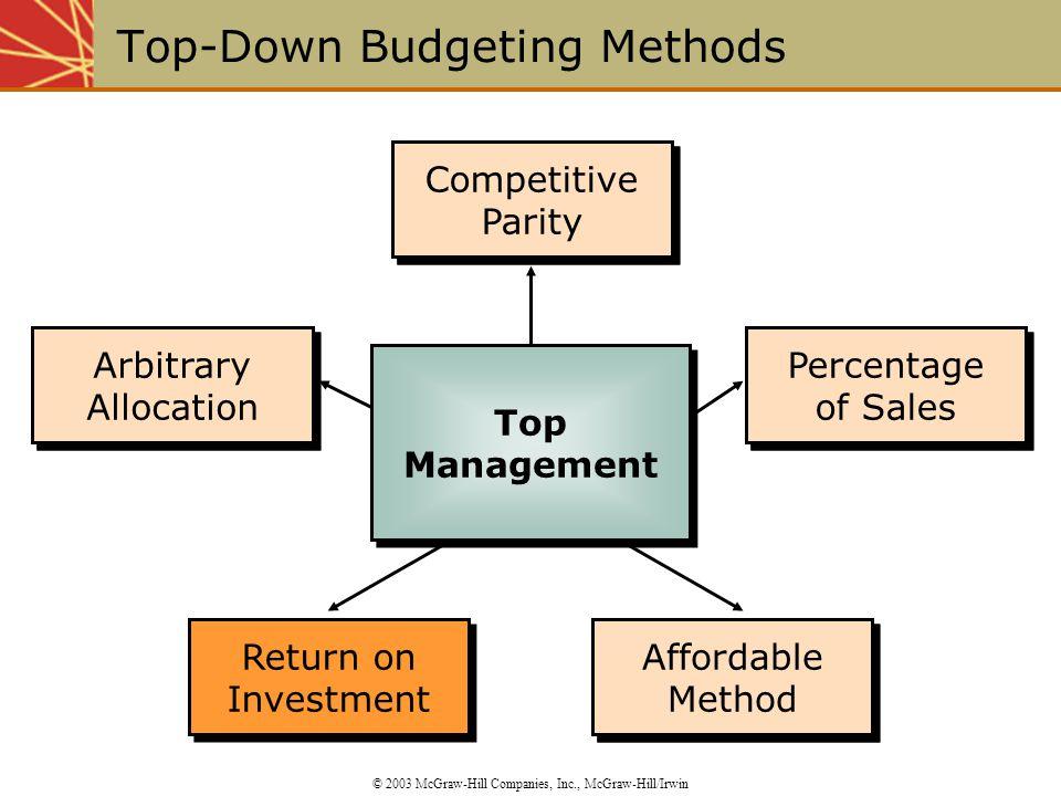 Affordable Method Competitive Parity Percentage of Sales Percentage of Sales Return on Investment Return on Investment Arbitrary Allocation Percentage