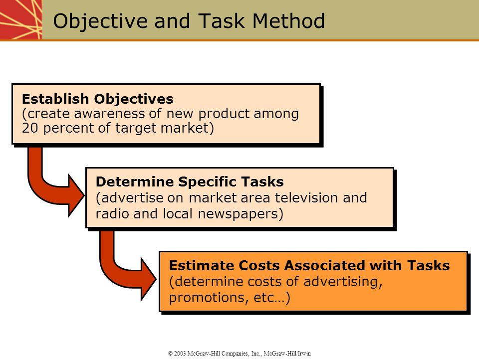 Estimate Costs Associated with Tasks (determine costs of advertising, promotions, etc…) Estimate Costs Associated with Tasks (determine costs of adver