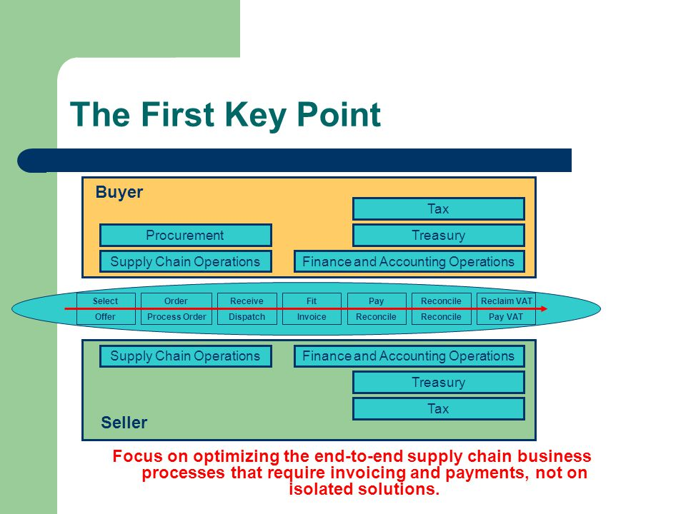 The First Key Point Focus on optimizing the end-to-end supply chain business processes that require invoicing and payments, not on isolated solutions.