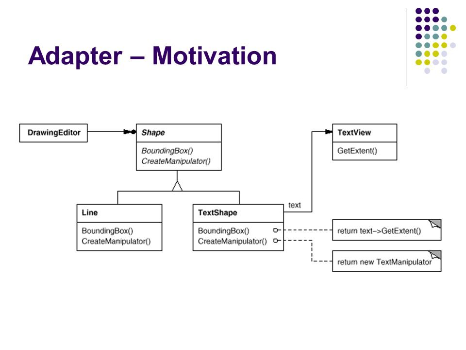 Adapter – Motivation