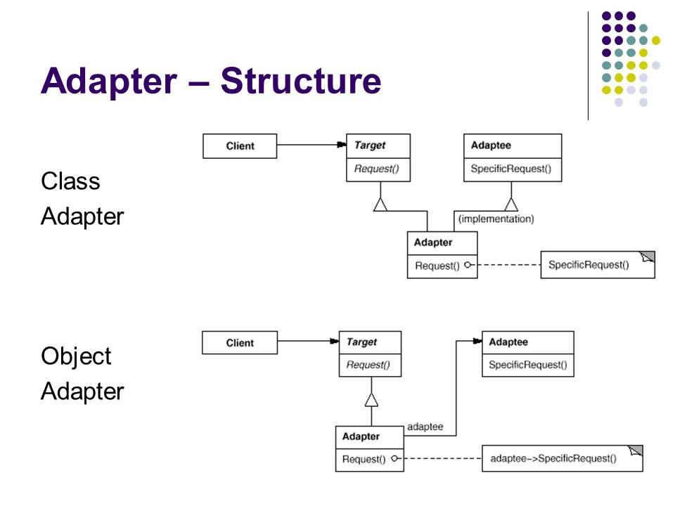 Adapter – Structure Class Adapter Object Adapter