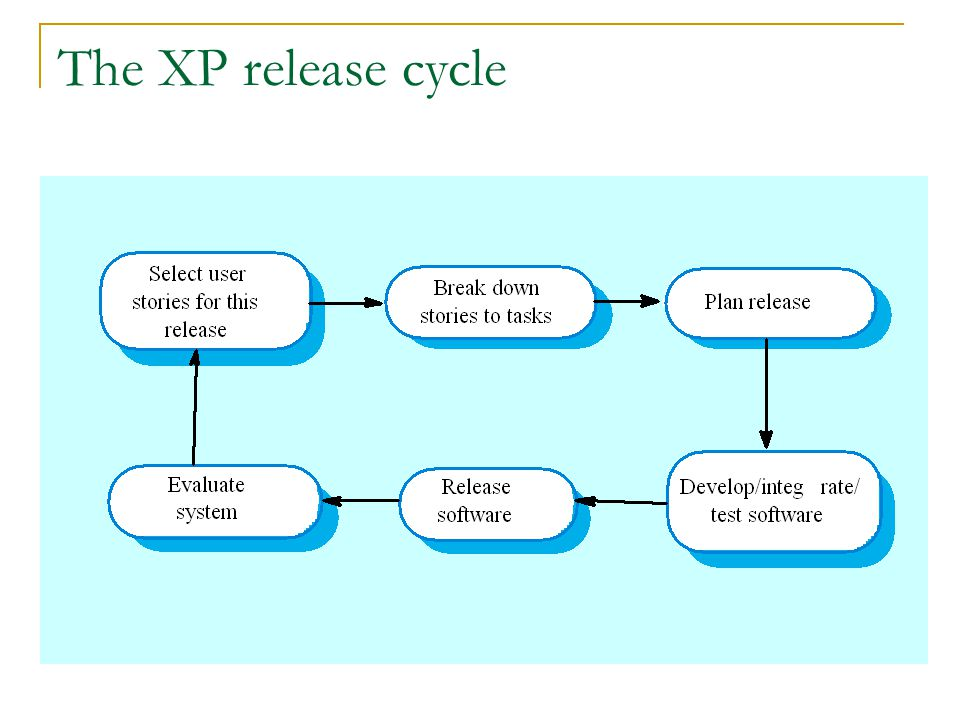 The XP release cycle