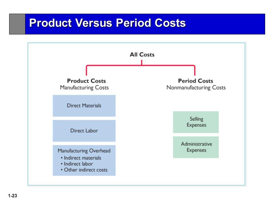 1-23 Product Versus Period Costs