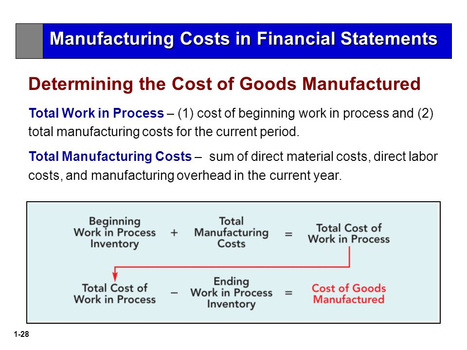 1-28 Determining the Cost of Goods Manufactured Total Work in Process – (1) cost of beginning work in process and (2) total manufacturing costs for the current period.