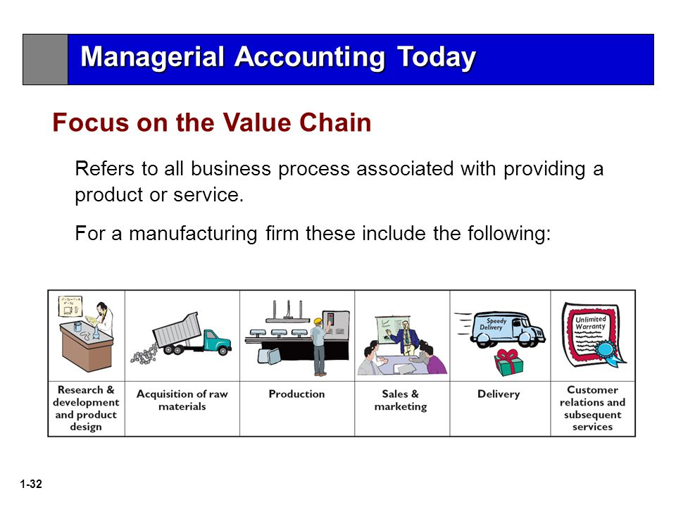 1-32 Refers to all business process associated with providing a product or service.