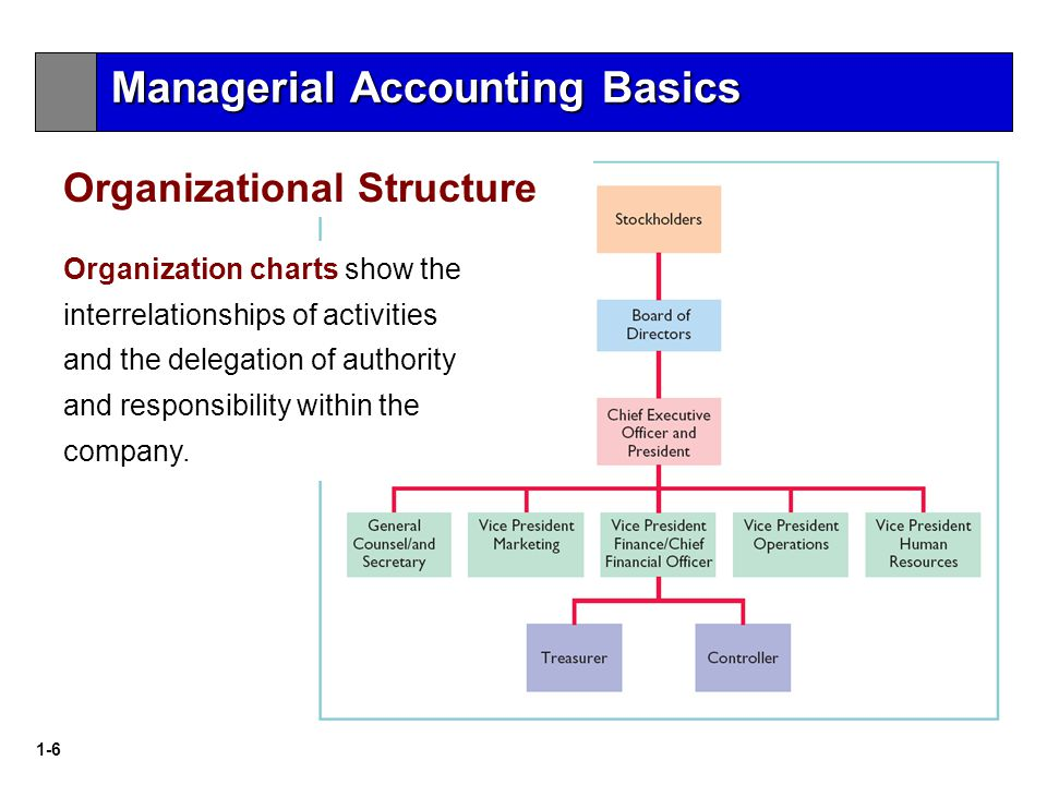 1-6 Organization charts show the interrelationships of activities and the delegation of authority and responsibility within the company.