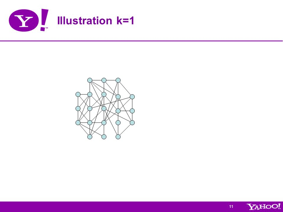 11 Illustration k=1