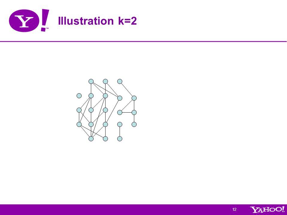 12 Illustration k=2