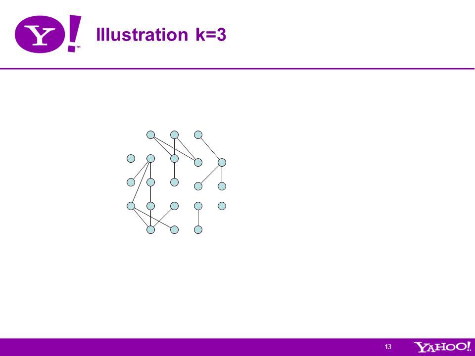 13 Illustration k=3