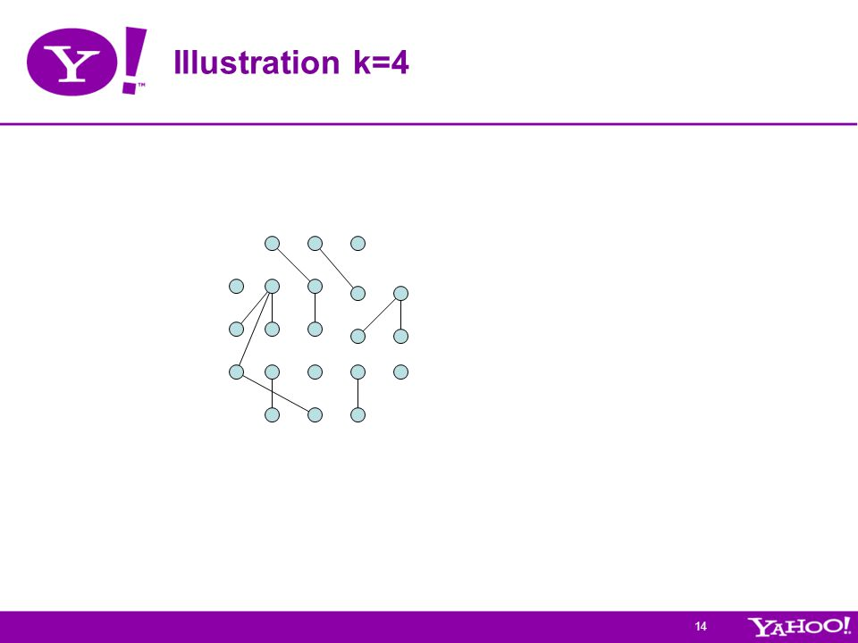 14 Illustration k=4