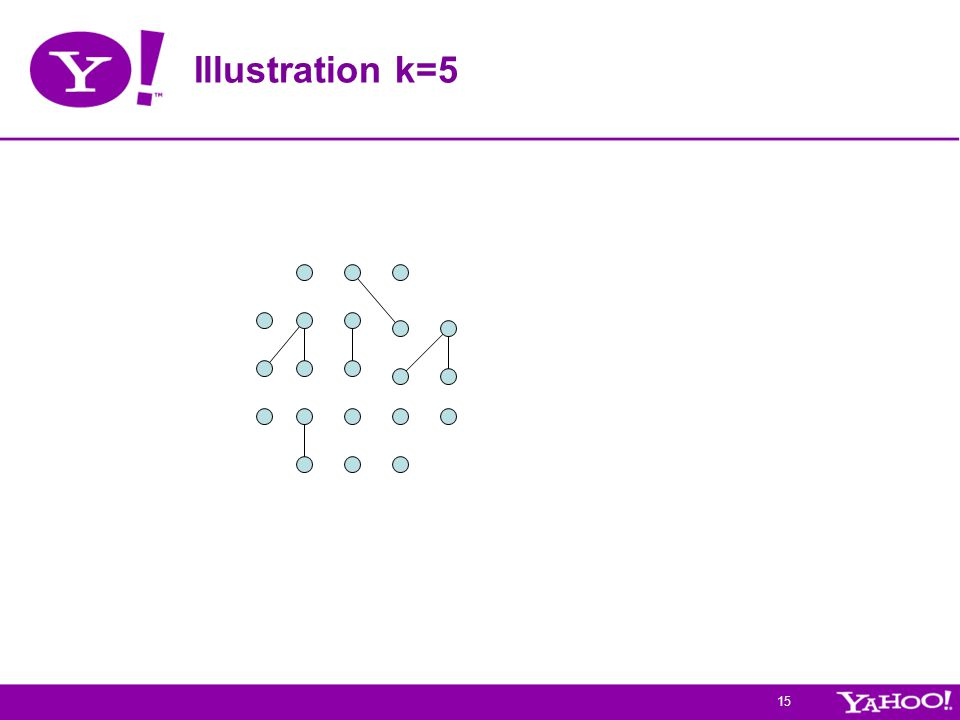 15 Illustration k=5