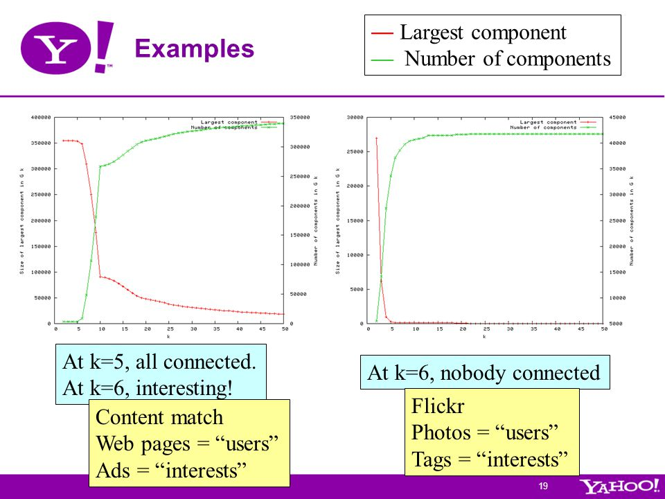 19 Examples — Largest component — Number of components At k=5, all connected. At k=6, interesting! At k=6, nobody connected Content match Web pages =