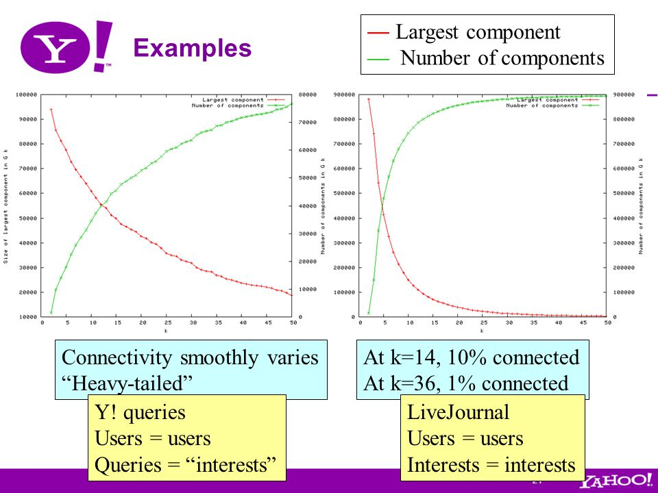 """21 Examples — Largest component — Number of components Connectivity smoothly varies """"Heavy-tailed"""" At k=14, 10% connected At k=36, 1% connected Y! que"""
