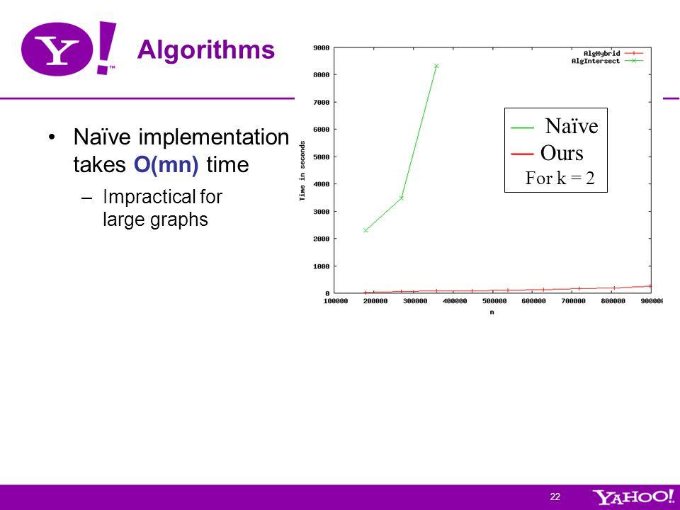 22 Algorithms Naïve implementation takes O(mn) time –Impractical for large graphs — Naïve — Ours For k = 2