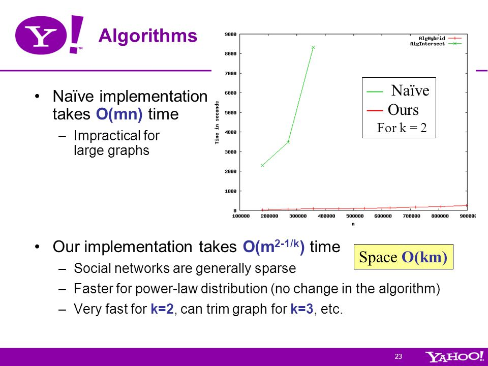 23 Algorithms Naïve implementation takes O(mn) time –Impractical for large graphs Our implementation takes O(m 2-1/k ) time –Social networks are generally sparse –Faster for power-law distribution (no change in the algorithm) –Very fast for k=2, can trim graph for k=3, etc.