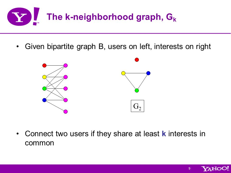 9 Given bipartite graph B, users on left, interests on right Connect two users if they share at least k interests in common The k-neighborhood graph,