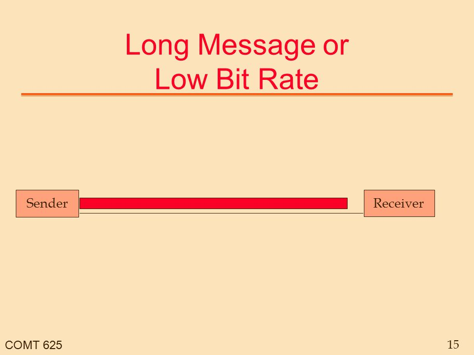 COMT 625 15 Long Message or Low Bit Rate Sender Receiver