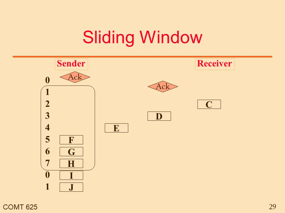 COMT 625 29 Sliding Window SenderReceiver C D H G I F J E 0 2 1 1 0 6 7 4 5 3 Ack