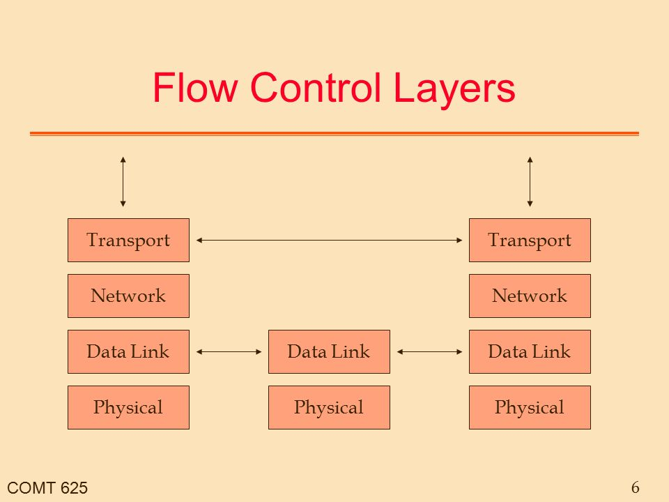 COMT 625 6 Flow Control Layers Transport Network Data Link Physical Data Link Physical Transport Network Data Link Physical