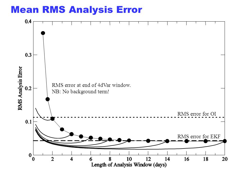 ECMWF Slide 38 RMS error for EKF Mean RMS Analysis Error RMS error for OI RMS error at end of 4dVar window. NB: No background term!