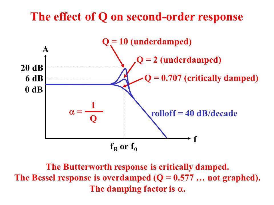 A f f R or f 0 6 dB 0 dB 20 dB Q = 10 (underdamped) Q = 2 (underdamped) Q = 0.707 (critically damped) The Butterworth response is critically damped. T