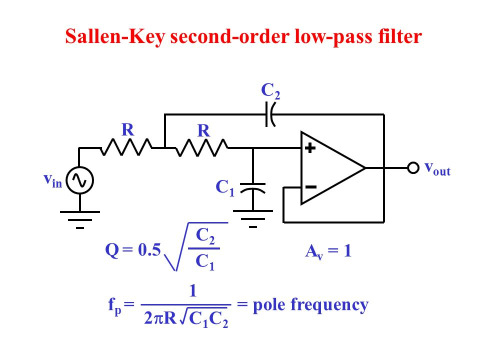 Sallen-Key second-order low-pass filter v out v in R C1C1 C2C2 R Q = 0.5 C2C2 C1C1 2R2R C1C2C1C2 1 f p = = pole frequency A v = 1