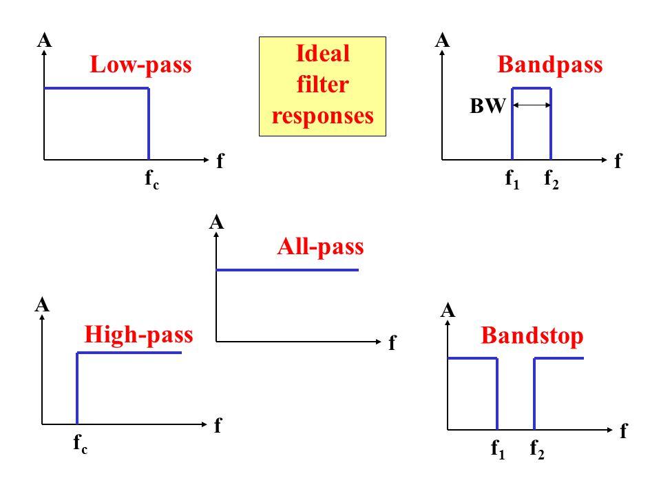 A f fcfc A f f1f1 A f A f fcfc A f f2f2 BW f1f1 f2f2 Bandstop Bandpass High-pass Low-pass All-pass Ideal filter responses
