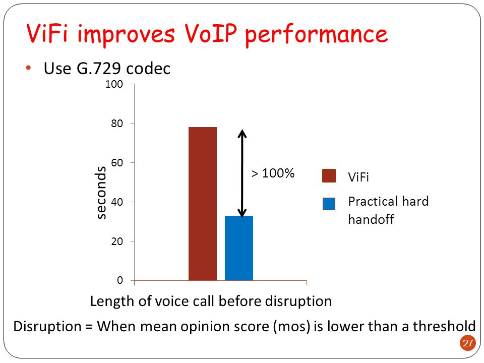 ViFi improves VoIP performance > 100% Disruption = When mean opinion score (mos) is lower than a threshold Length of voice call before disruption Use G.729 codec 27 seconds ViFi Practical hard handoff