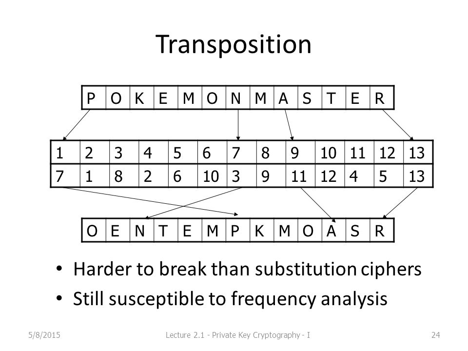 Transposition Harder to break than substitution ciphers Still susceptible to frequency analysis 5/8/2015Lecture 2.1 - Private Key Cryptography - I24 POKEMONMASTER 12345678910111213 71826103911124513 OENTEMPKMOASR