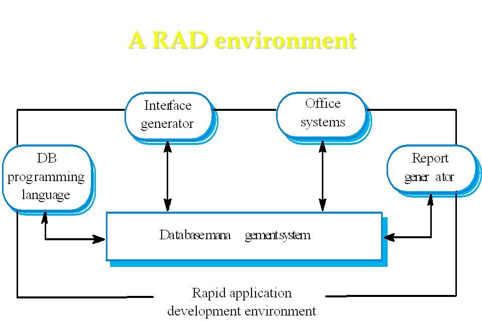 33 A RAD environment