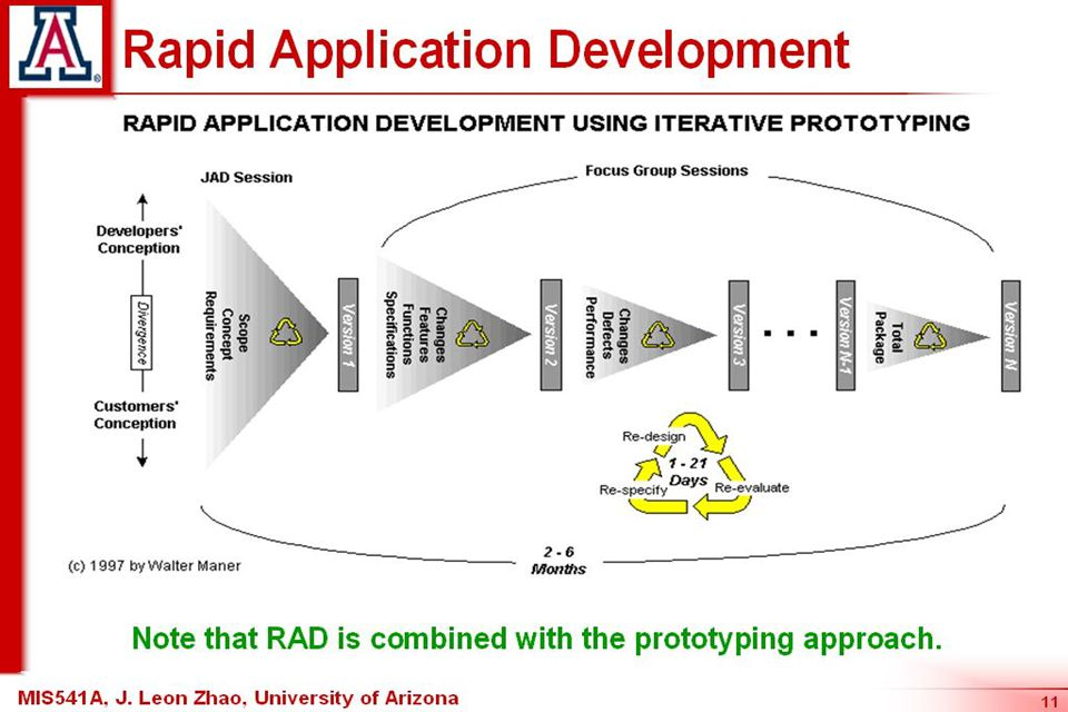 49 Key points Rapid application development environments include database programming languages, form generation tools and links to office applications.
