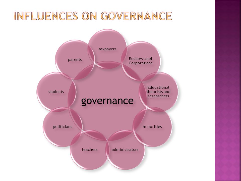 governance taxpayersparentsstudentspoliticiansteachersadministratorsminorities Educational theorists and researchers Business and Corporations