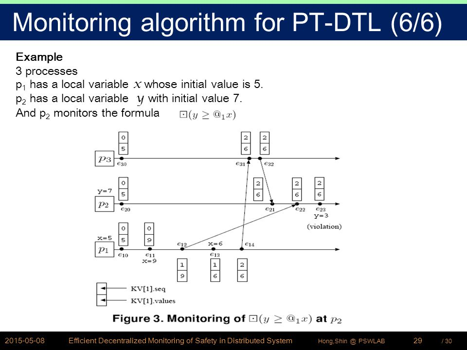 / 30Hong,Shin @ PSWLAB Monitoring algorithm for PT-DTL (6/6) 2015-05-08Efficient Decentralized Monitoring of Safety in Distributed System29 Example 3 processes p 1 has a local variable x whose initial value is 5.