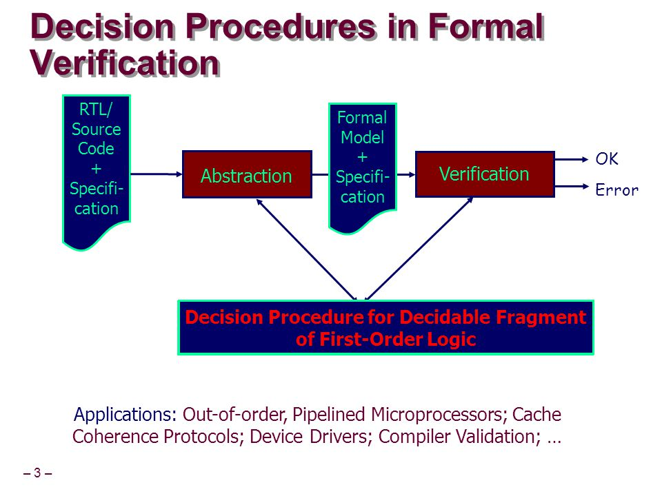 – 3 – Decision Procedures in Formal Verification RTL/ Source Code + Specifi- cation Abstraction Verification OK Error Formal Model + Specifi- cation D