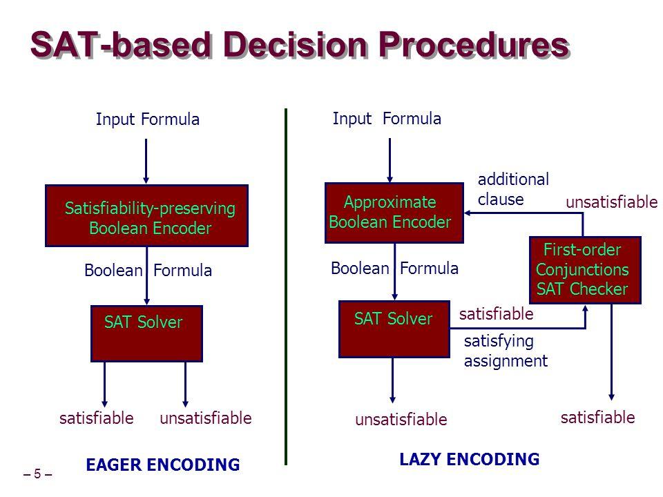 – 5 – SAT-based Decision Procedures Input Formula Boolean Formula satisfiable unsatisfiable Satisfiability-preserving Boolean Encoder SAT Solver EAGER