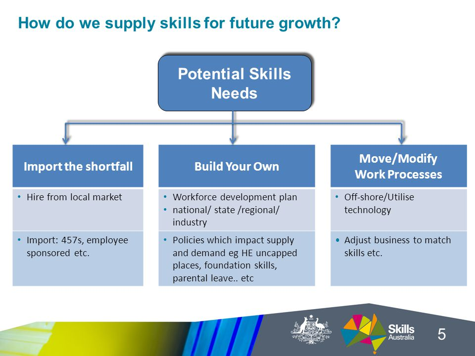 How do we supply skills for future growth.