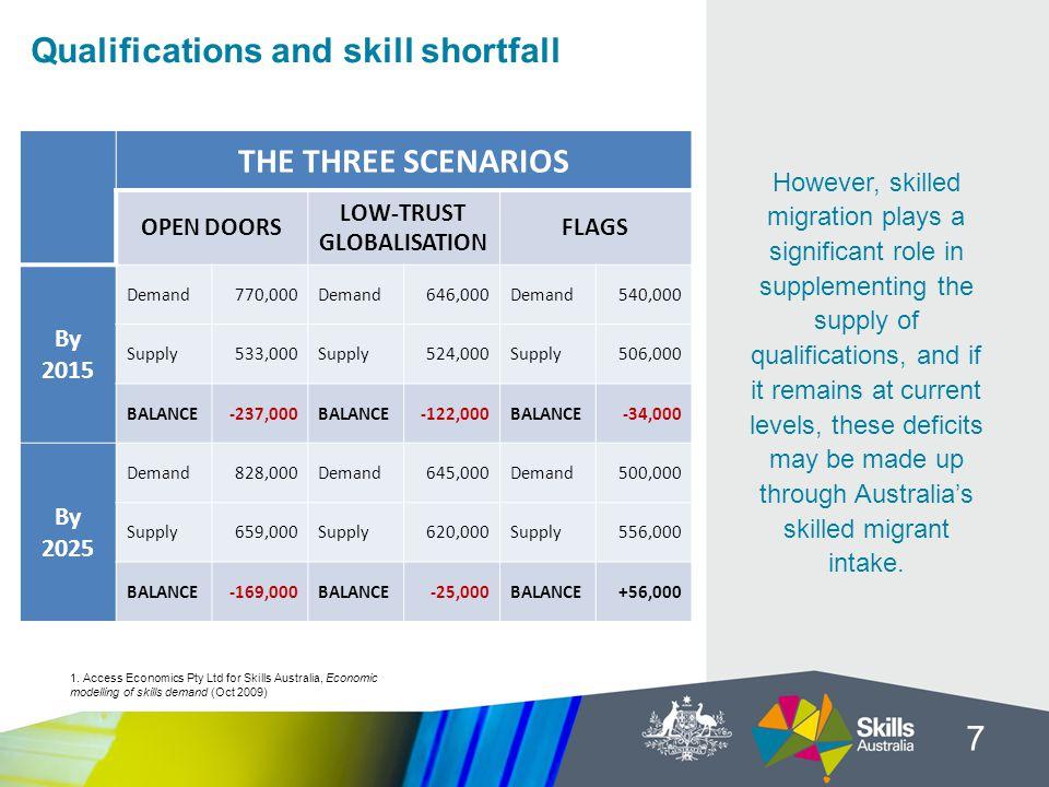 Qualifications and skill shortfall 7 1.