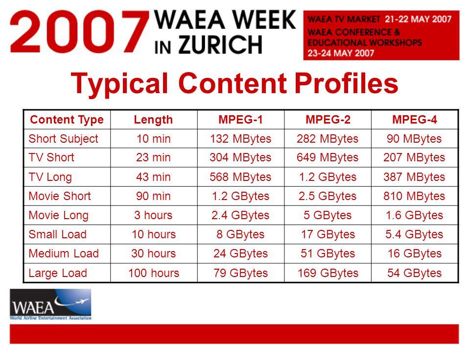 Typical Content Profiles Content TypeLengthMPEG-1MPEG-2MPEG-4 Short Subject10 min132 MBytes282 MBytes90 MBytes TV Short23 min304 MBytes649 MBytes207 MBytes TV Long43 min568 MBytes1.2 GBytes387 MBytes Movie Short90 min1.2 GBytes2.5 GBytes810 MBytes Movie Long3 hours2.4 GBytes5 GBytes1.6 GBytes Small Load10 hours8 GBytes17 GBytes5.4 GBytes Medium Load30 hours24 GBytes51 GBytes16 GBytes Large Load100 hours79 GBytes169 GBytes54 GBytes