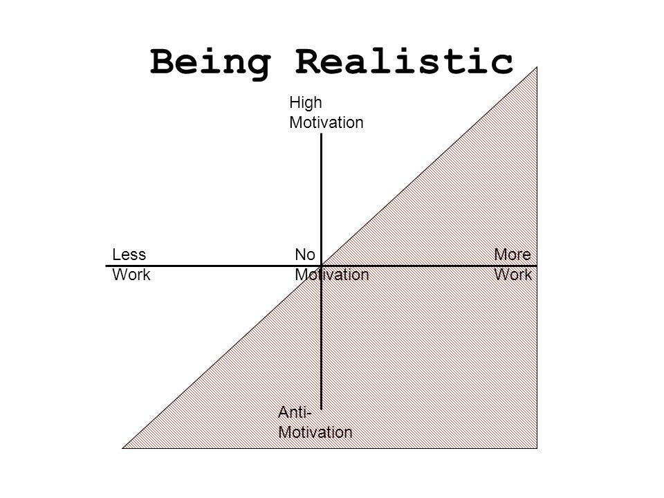 Being Realistic More Work High Motivation Less Work Anti- Motivation No Motivation