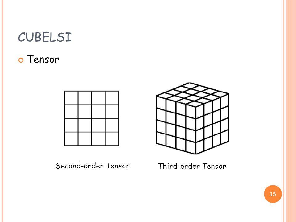 CUBELSI Tensor Second-order Tensor Third-order Tensor 15