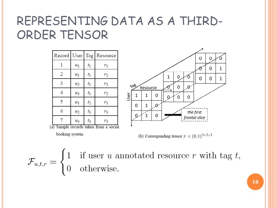 REPRESENTING DATA AS A THIRD- ORDER TENSOR 16