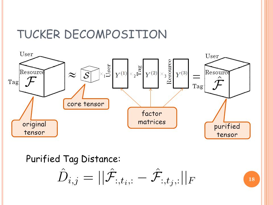 TUCKER DECOMPOSITION Tag Resource User Tag Resource Tag Resource User core tensor original tensor purified tensor factor matrices Purified Tag Distance: 18