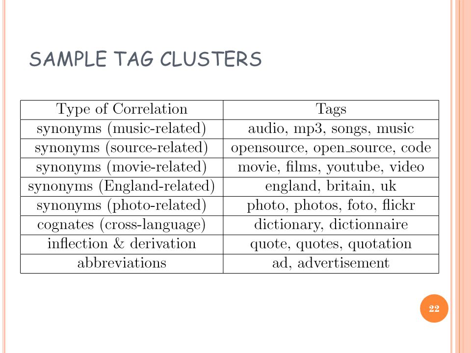 SAMPLE TAG CLUSTERS 22
