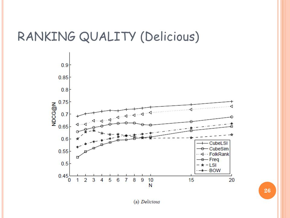 RANKING QUALITY (Delicious) 26