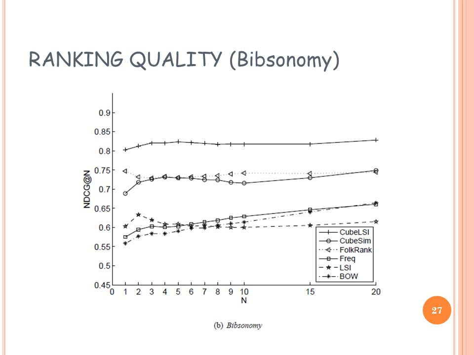 RANKING QUALITY (Bibsonomy) 27