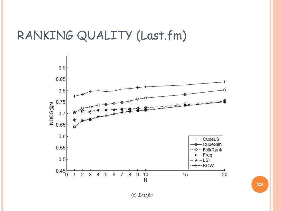 RANKING QUALITY (Last.fm) 28