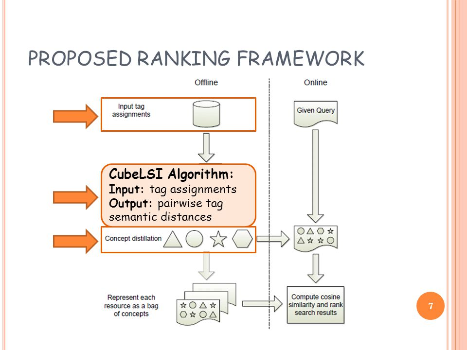 PROPOSED RANKING FRAMEWORK CubeLSI Algorithm: Input: tag assignments Output: pairwise tag semantic distances 7