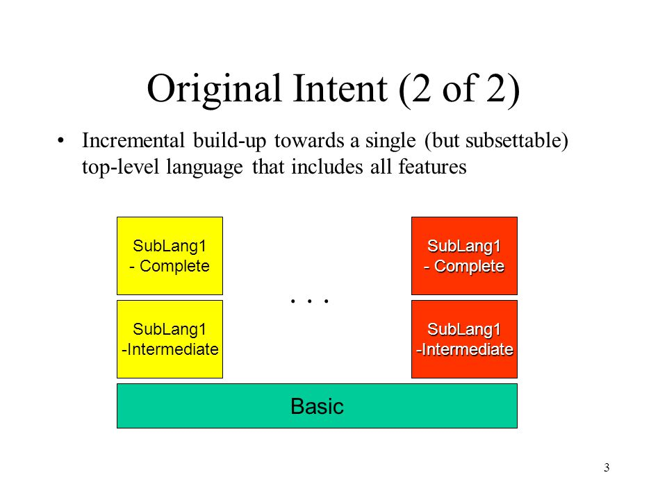 3 Original Intent (2 of 2) Incremental build-up towards a single (but subsettable) top-level language that includes all features Basic SubLang1 -Inter